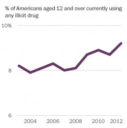drug use trends on the rise
